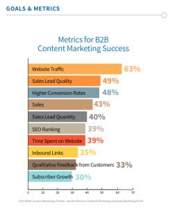 Content Marketing KPI