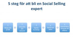 5 steg för framgångsrik Social Selling